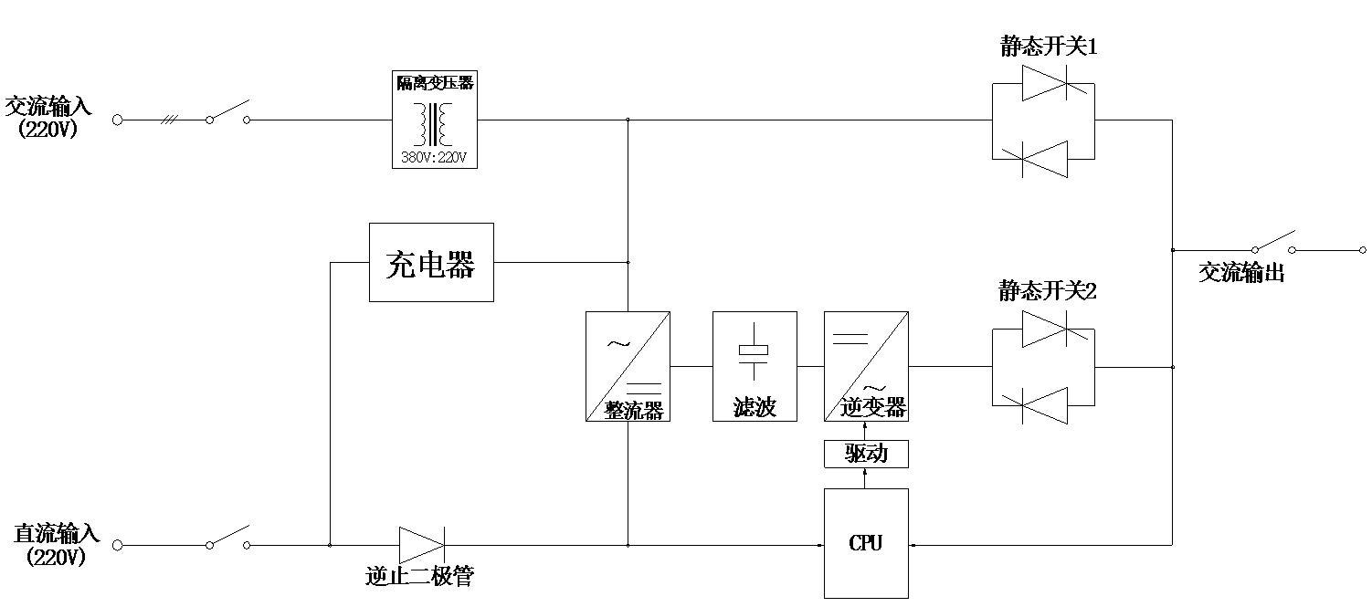 整流,滤波后,一路经充电器对电池组进行充电,另一路经逆变器逆变成